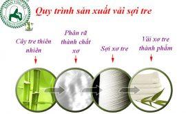 Quy trình sản xuất khăn sợi tre
